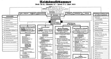 Musik und Nationalsozialismus Symposion der Masterstudierenden8. bis 9. April 2016 · Dittrichring 21, Musiksalon (D 104)
