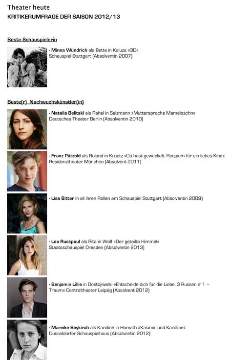 THEATER HEUTEKRITIKERUMFRAGE DER SAISON 2012/13 ergab Erwähnungen für folgende Absolventen des Schauspielinstituts: