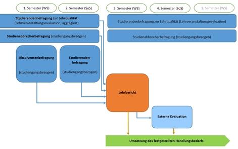 Ablauf Interne Evaluation der Studiengänge