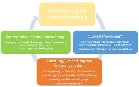 Regelkreislauf Lehrveranstaltungsevaluation